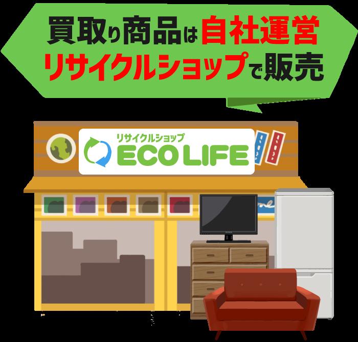 買取り商品は自社運営リサイクルショップで販売
